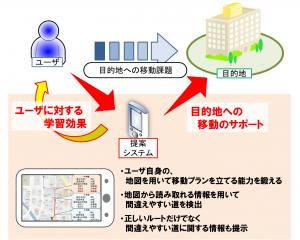 図3: 使用者に学習効果のあるナビゲーションインタフェース