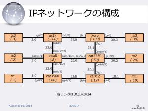 ssh2014_testnetwork1