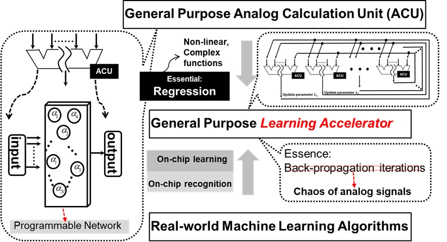 Speed Up Machine Learning Through Efforts of Advanced VLSI